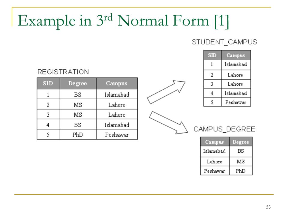 Example in 3rd Normal Form [1]